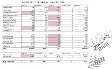Carnaval Curuzucuateño 2020: Resultado final