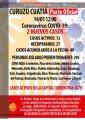 Se detectaron dos nuevos casos de covid-19 en Curuzú y ya son 40 los acumulados